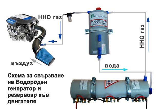 Водородный генератор для автомобиля видео